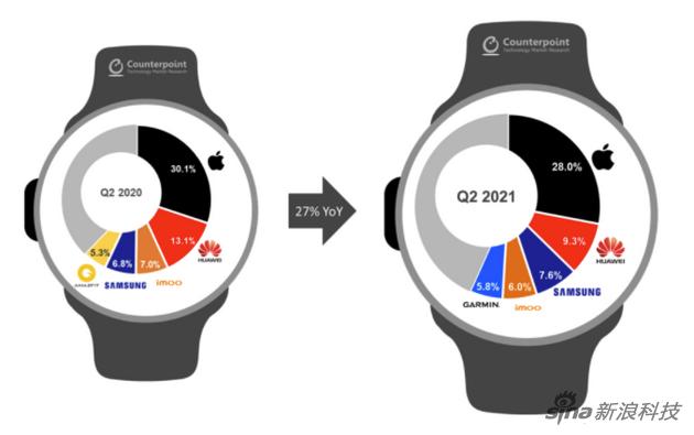 智能手表總量增長