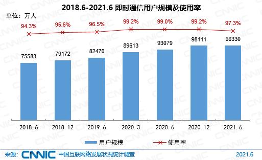 圖 30 2018.6-2021.6即時通信用戶規模及使用率