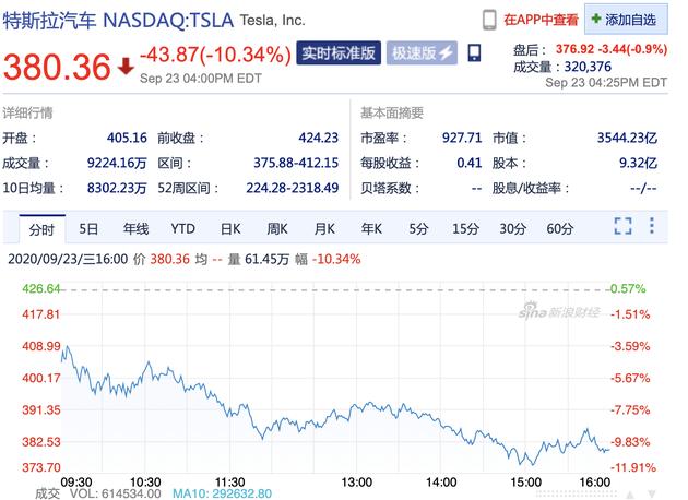 电池日成果不及预期 特斯拉股价暴跌10.34%