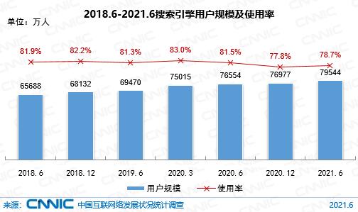 圖 31  2018.6-2021.6搜索引擎用戶規模及使用率