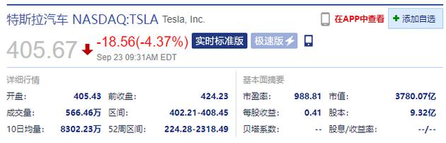 特斯拉开盘跌超4% 马斯克表示将大幅削减电池成