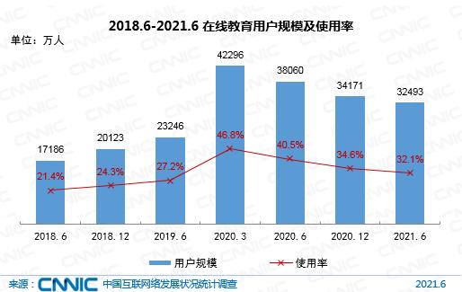 2018.6-2021.6在線教育用戶規模及使用率