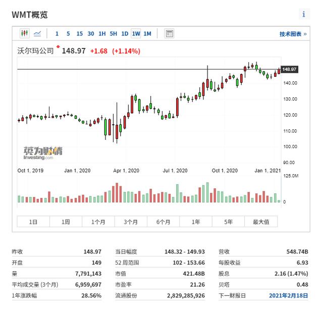 (沃尔玛周线图来自英为财情Investing.com)