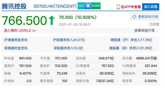 腾讯控股收涨近11% 市值超7.3万亿港元
