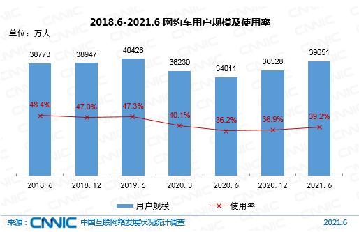 2018.6-2021.6網約車用戶規模及使用率