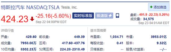 特斯拉盘前跌超6% 马斯克表示将大幅削减电池成本