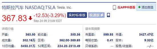 受网络中断及电池日创新程度不及预期影响 特斯拉开盘跌超4%