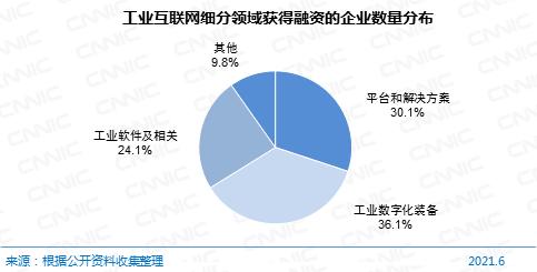 圖 44工業互聯網細分領域獲得融資的企業數量分布