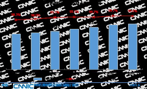 圖 23 手機網民規模及其占網民比例