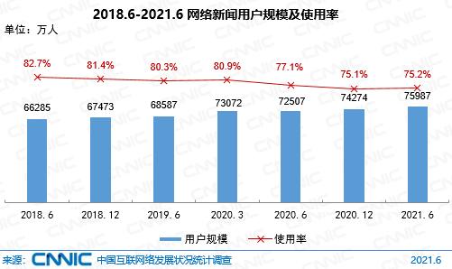 圖 32 2018.6-2021.6網絡新聞用戶規模及使用率