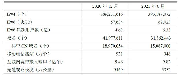 表 1 2020.12-2021.6互聯網基礎資源對比