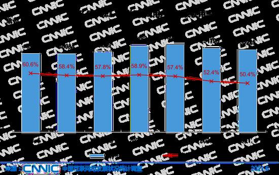 圖41 2018.6-2021.6網絡游戲用戶規模及使用率