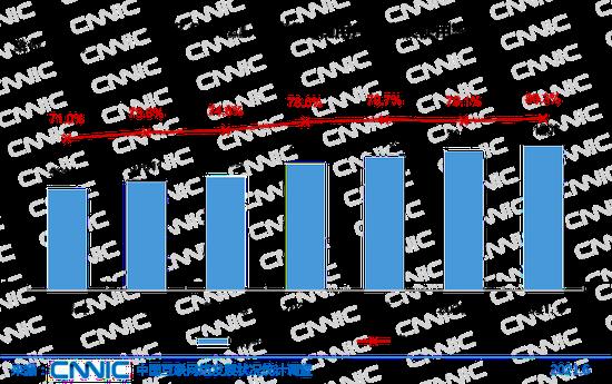 圖 35 2018.6-2021.6 網絡購物用戶規模及使用率