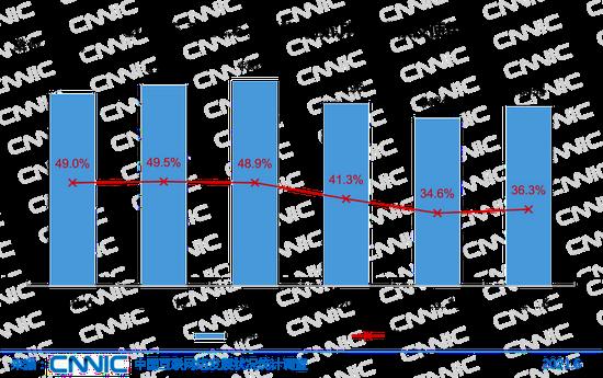 圖 37 2018.6-2021.6在線旅行預訂用戶規模及使用率