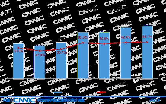 圖40 2018.6-2021.6網絡直播用戶規模及使用率
