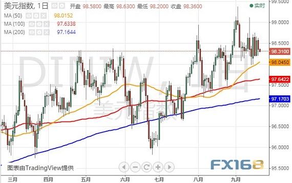 (美元指数日线图 来源:FX168财经网)