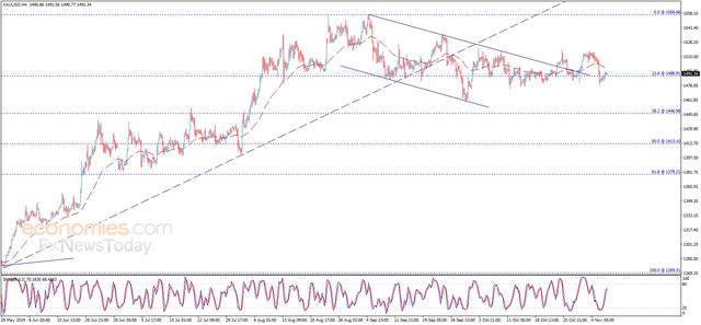 交易分析:金价前景继续看空