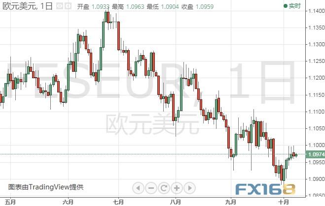 鲍威尔今晚登场!市场恐剧烈波动欧元、日元分析