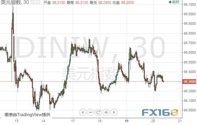 (美元指数30分钟图 来源:FX168财经网)
