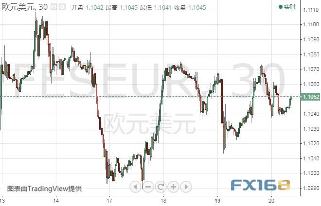 (欧元/美元30分钟图 来源:FX168财经网)