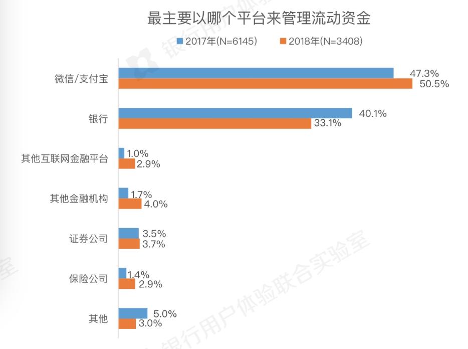 微众银行调查:五成用户选择支付宝微信