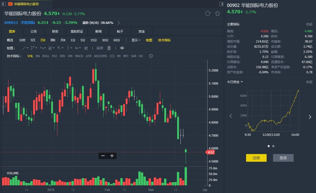 瑞银:予华能(00902)目标价4.5港