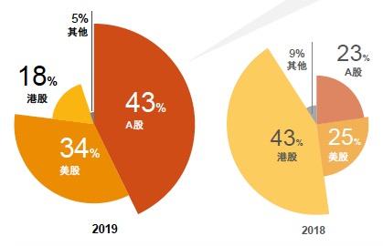 普华永道:独角兽今年上市首选A股 青睐度远超去年