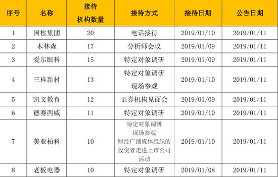基金调研:20家机构访国检集团 木林森受中信建设关注