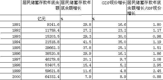中国公布gdp可靠吗_中国gdp增长图
